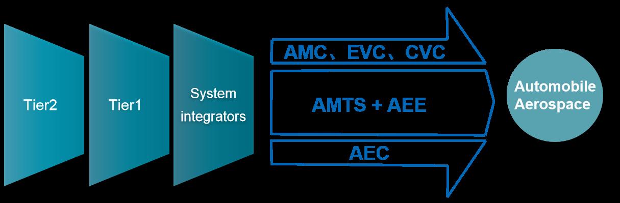 System integrators.png